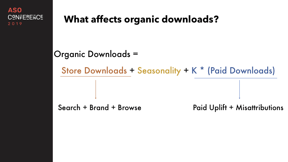 what affects organic downloads