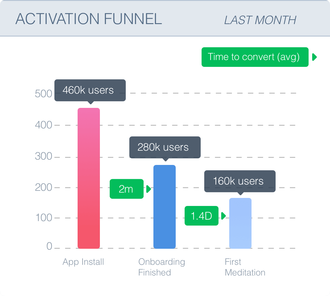 An example activation funnel for a Meditation App (fake data)