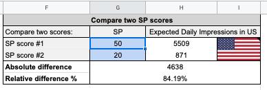compare two SP scores