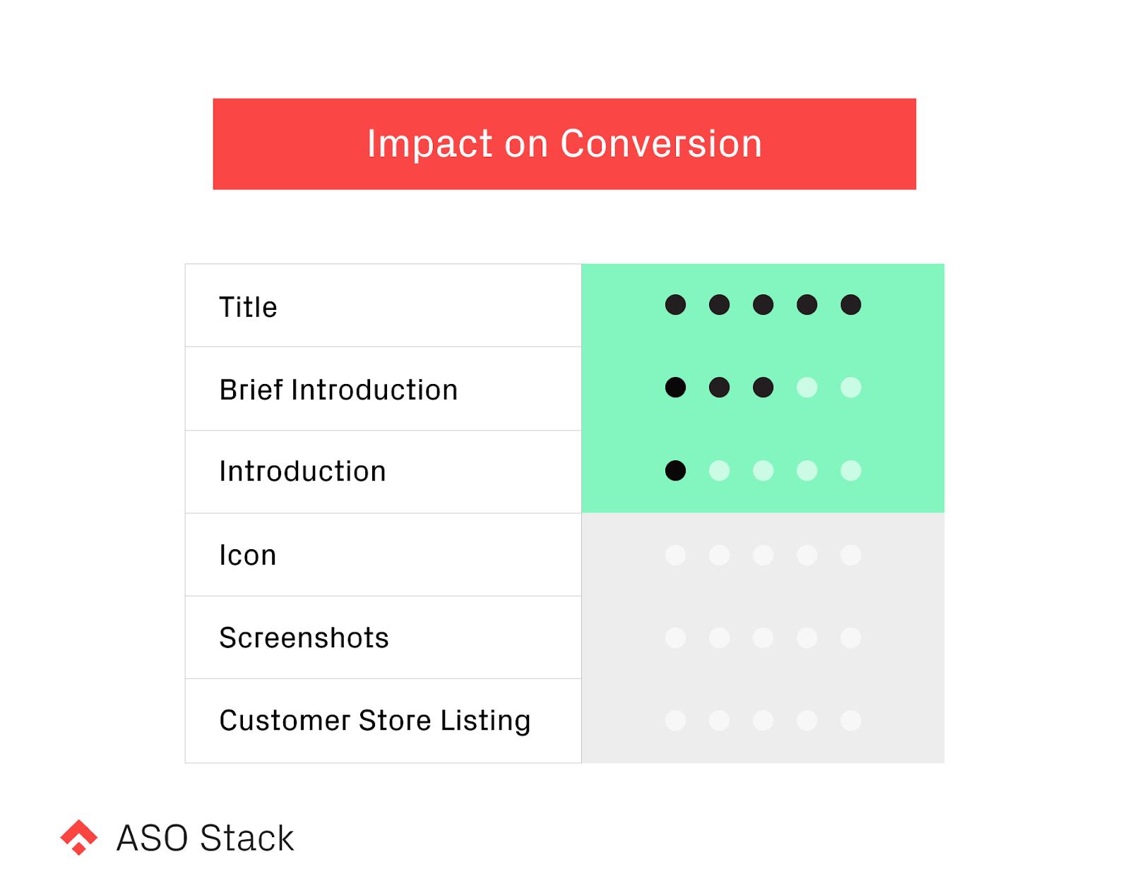 impact on conversion