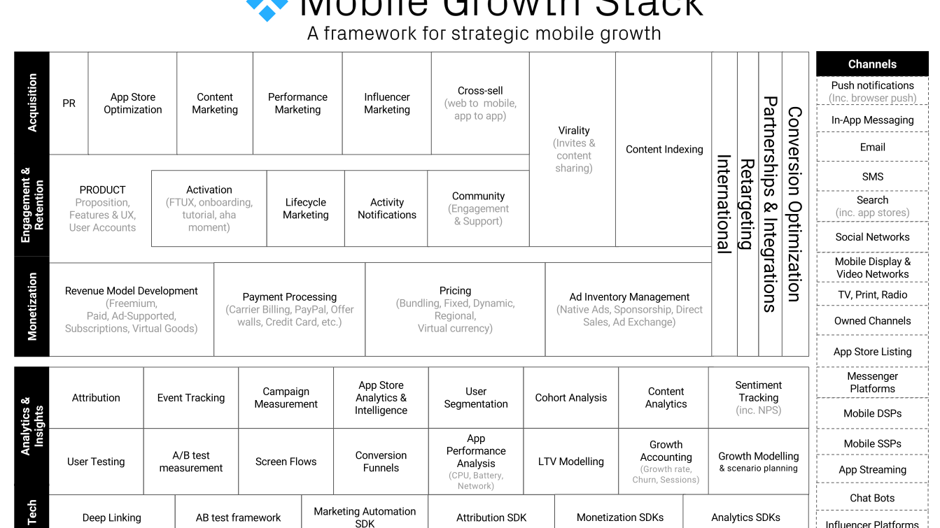 mobile growth stack new