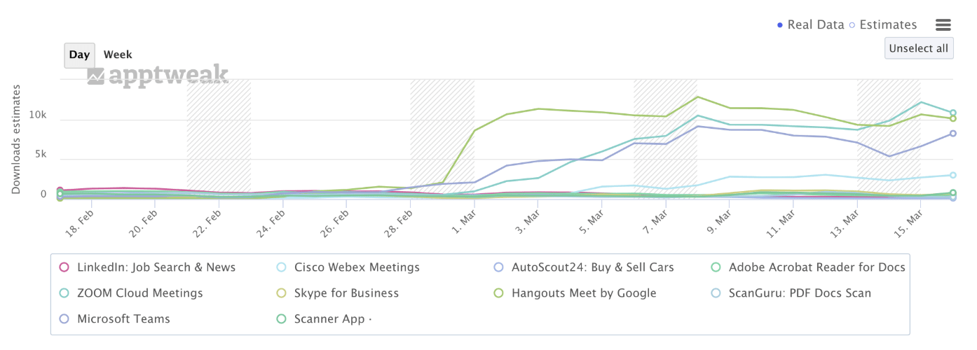 apptweak downloads estimates
