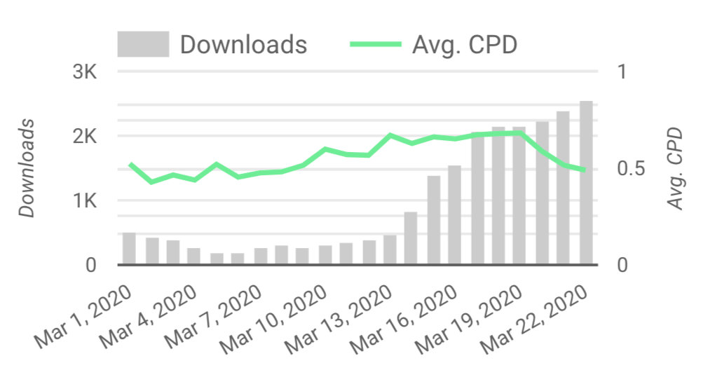 phiture downloads and average CPD