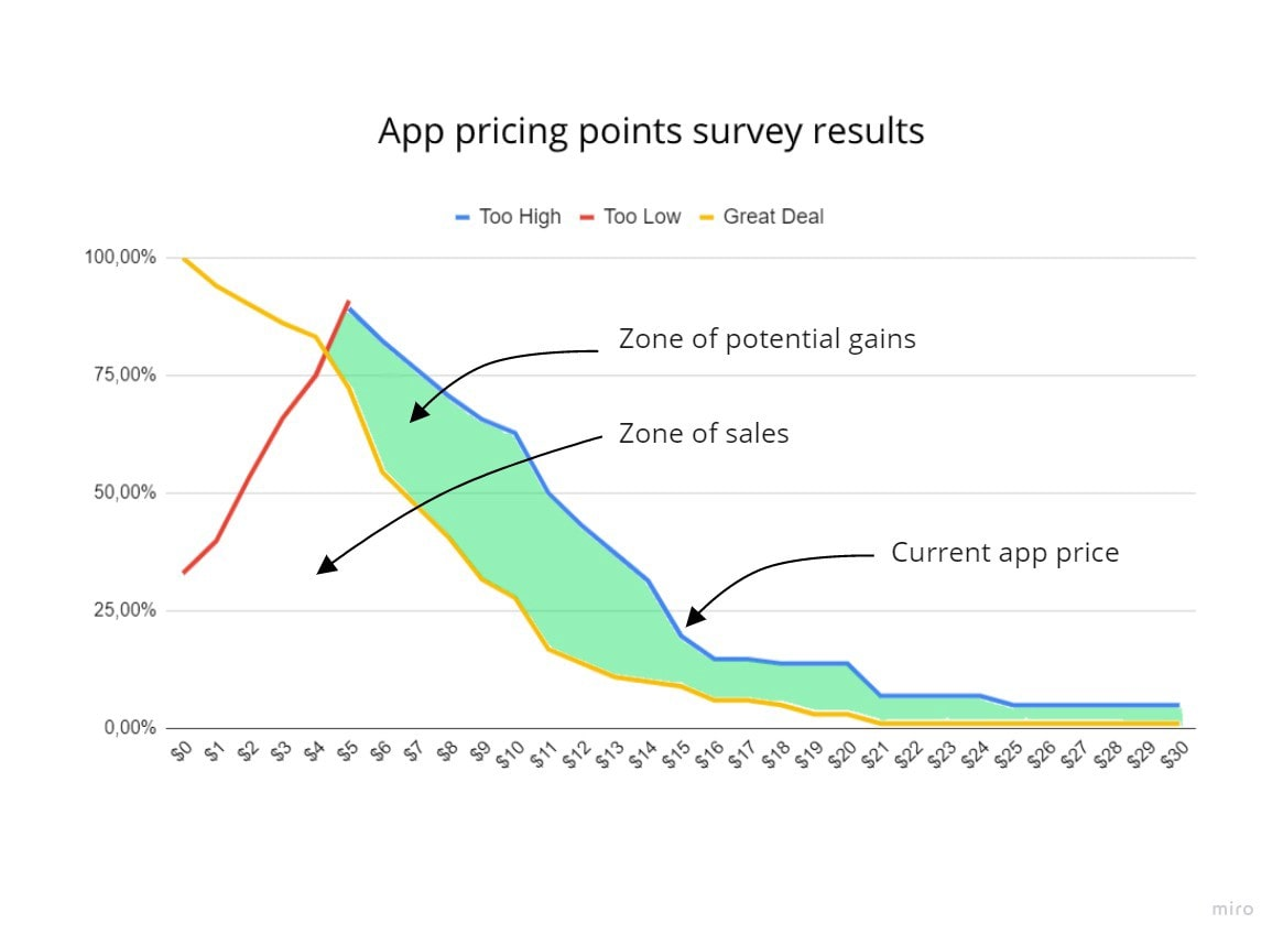 app pricing points survey results