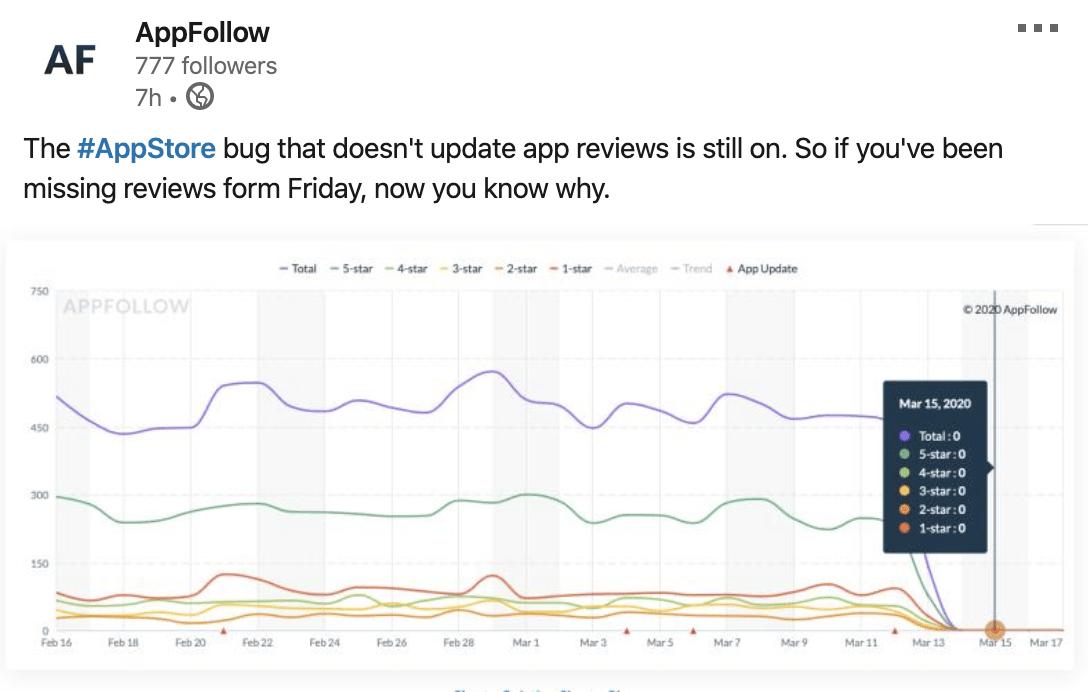 appfollow graph