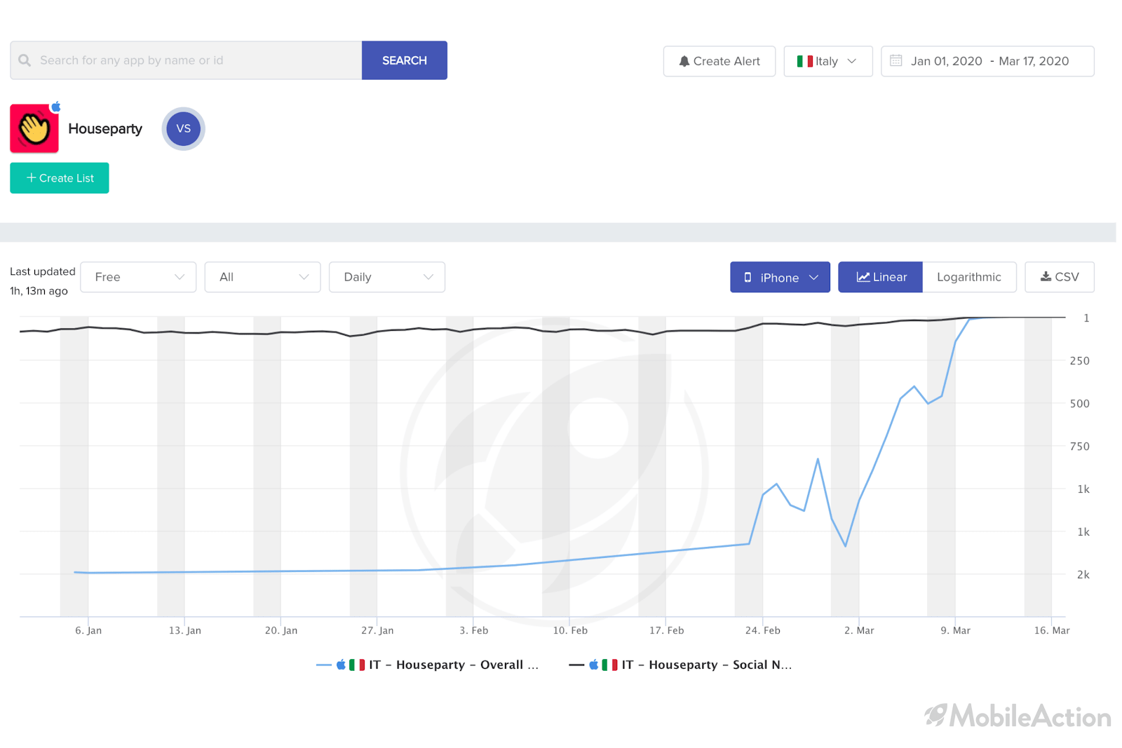 houseparty graph