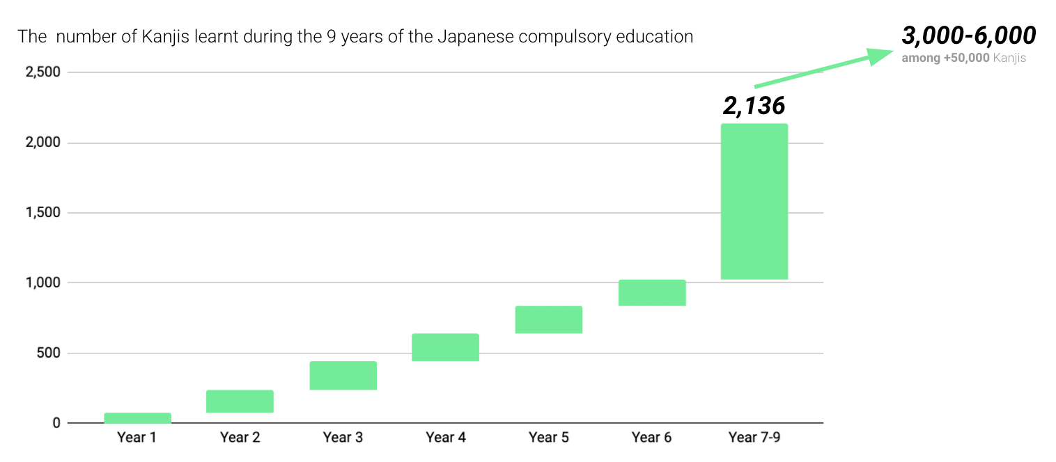the number of kanjis learnt during the 9 years of the japanese compulsory education