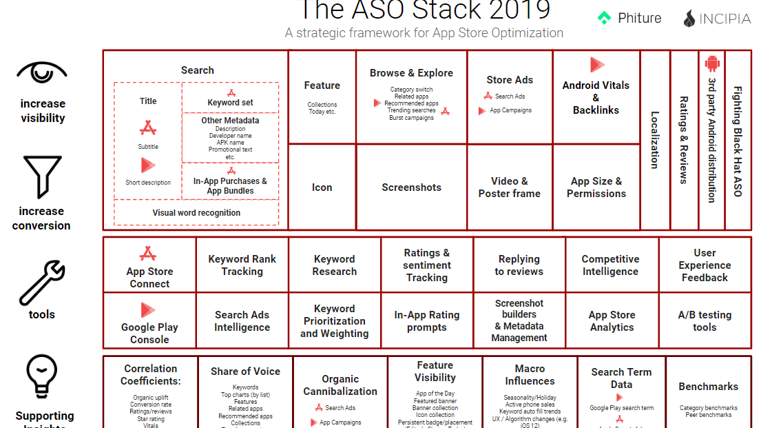 ASO Stack 2019 — Introducing the Supporting Insights Row