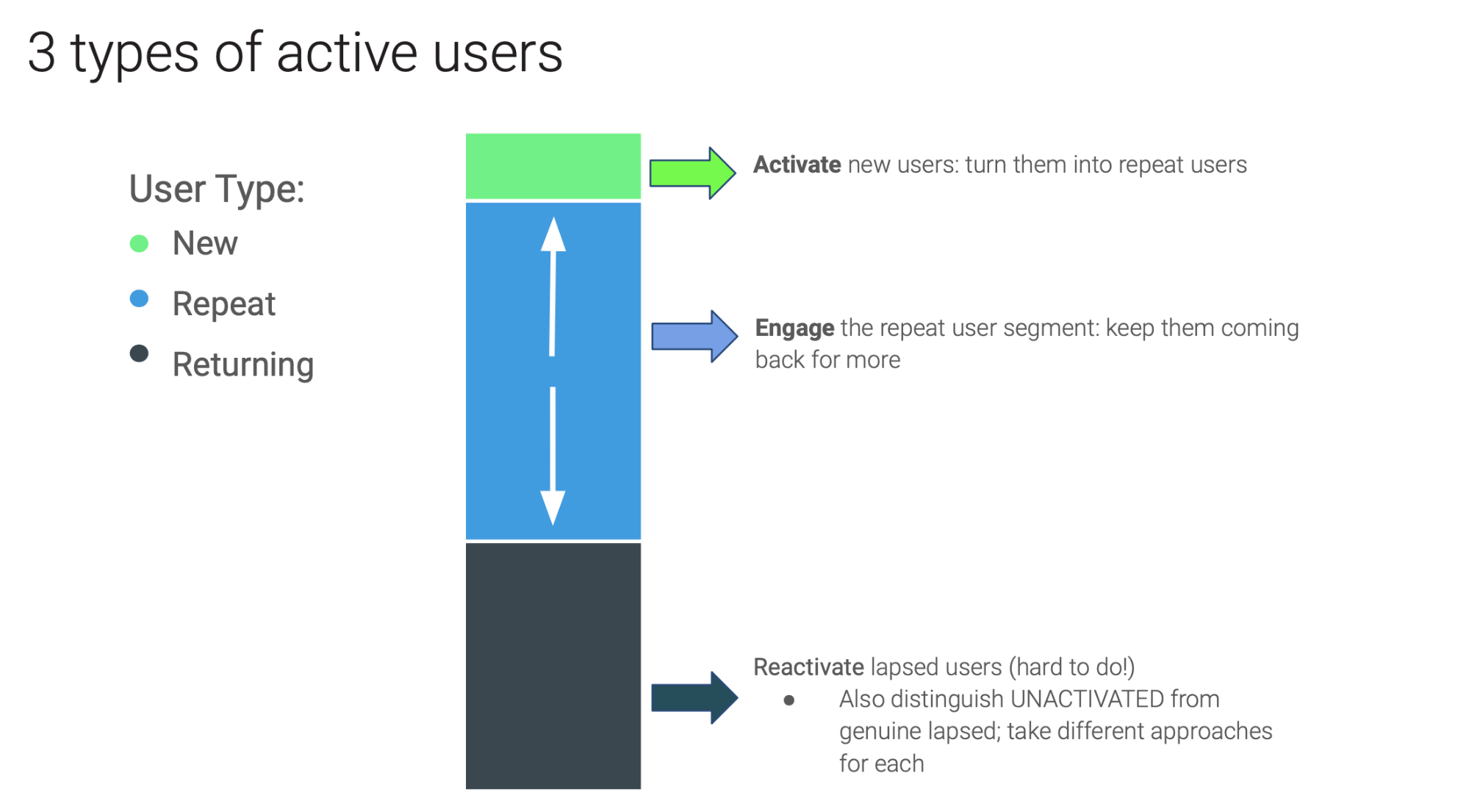 3 types of active users