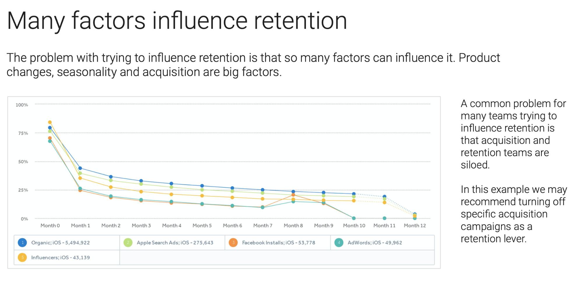 Factors that influence retention