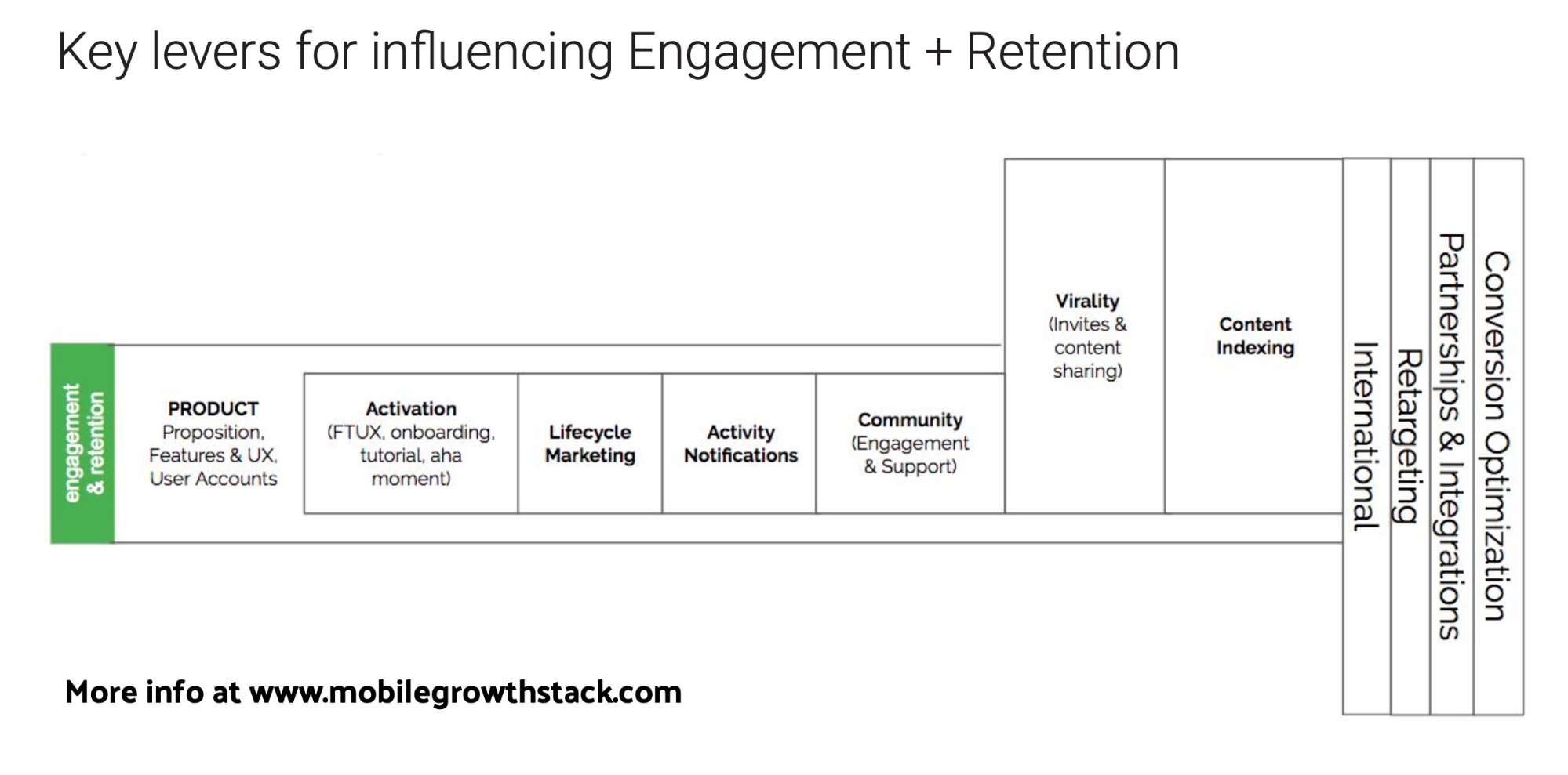 key levers for influencing engagement + retention