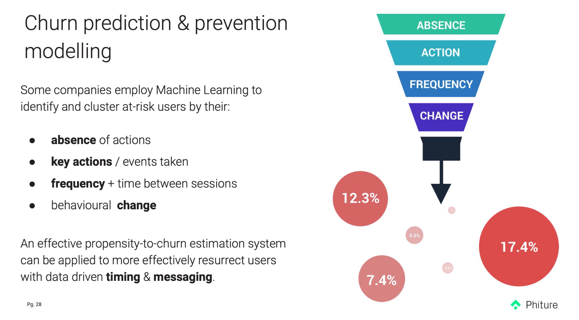 churn prediction & prevention modelling