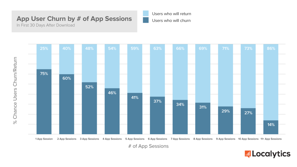 Localytics App User Churn by # of App Sessions