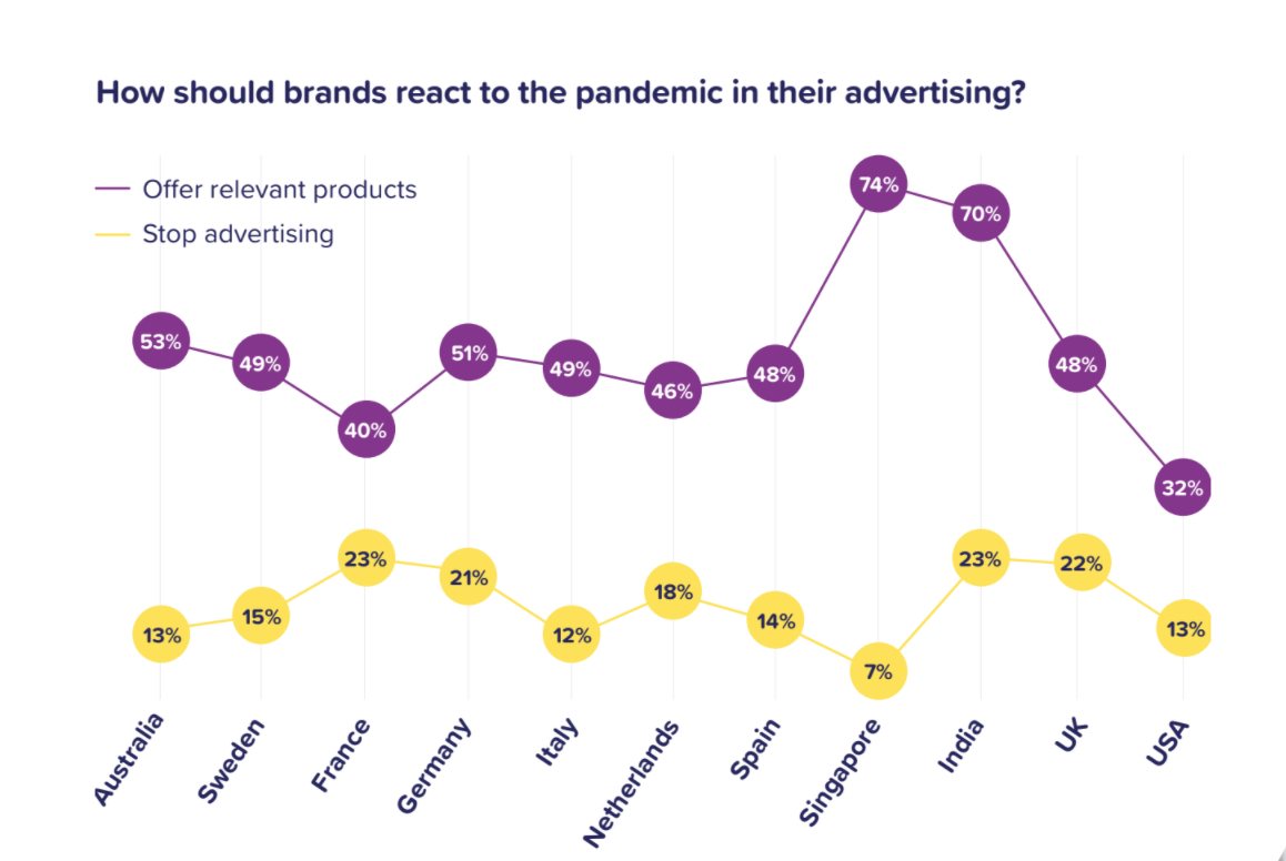 How brands should react to the pandemic in their advertising
