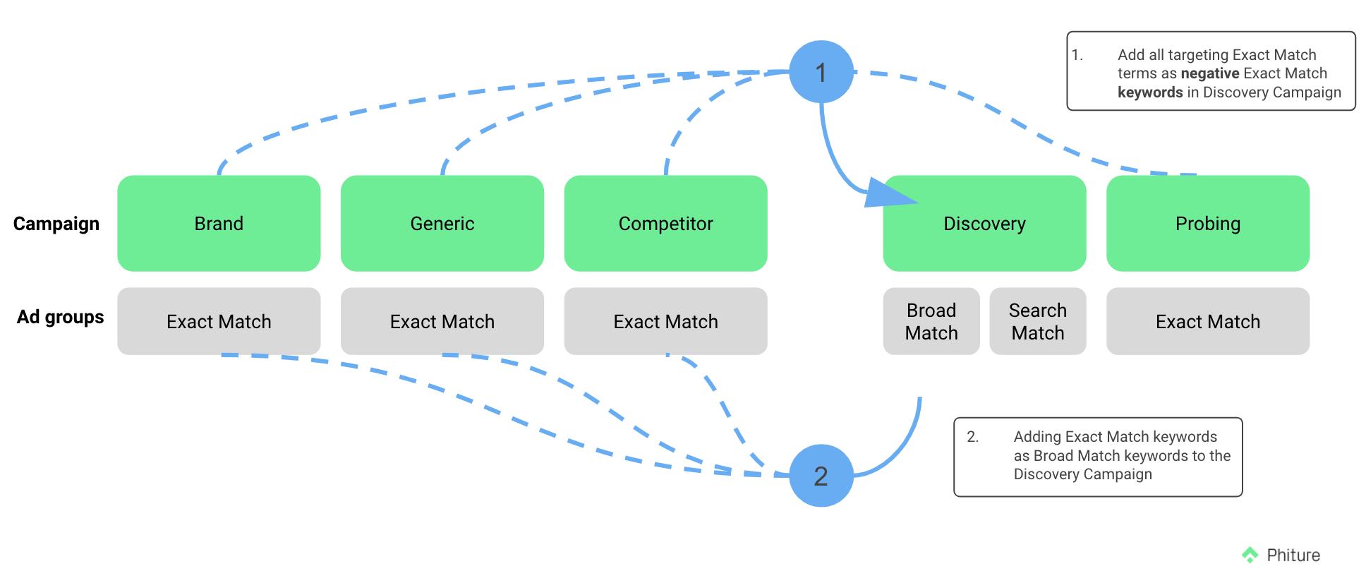 targeting exact match terms