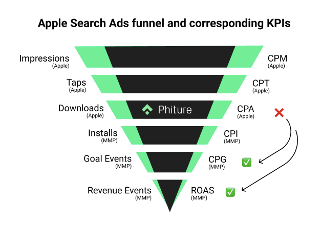 App Search Ads Funnel and Corresponding KPIs