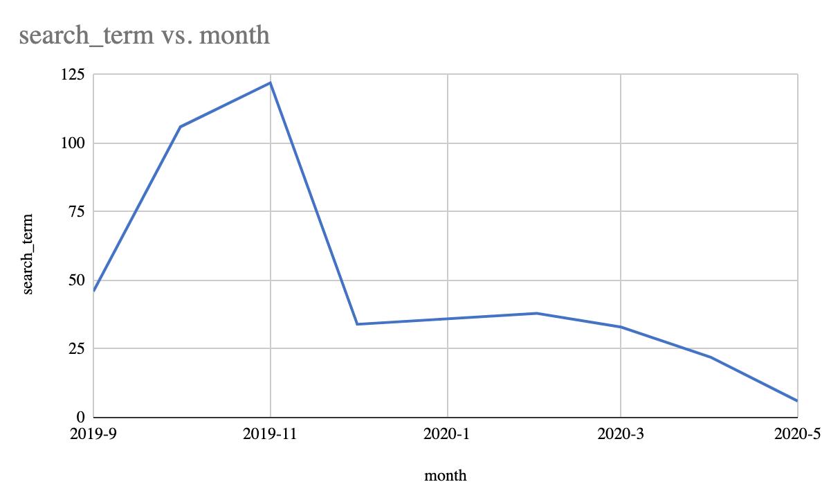 search term vs month