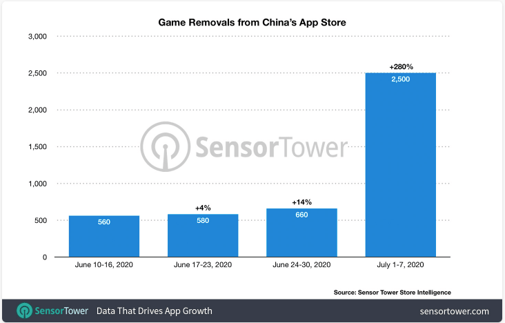 Removed Games from China's App Store
