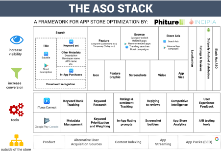 ASO Stack 2018 Edition
