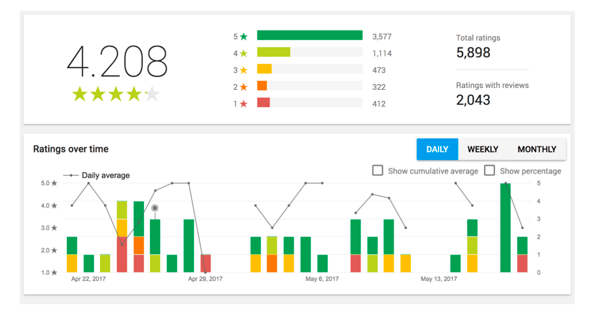 Screenshots of the Google Play Console ratings reporting view