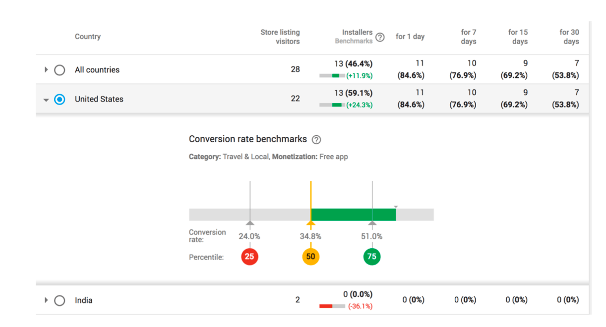 Screenshot of the Google Play Console User Acquisition report showing an app's conversion rate vs the benchmark conversion rate