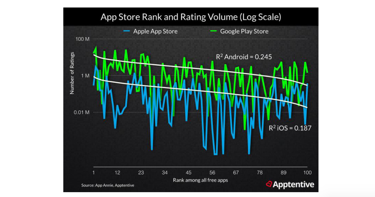 2015 Study by Moz, App Annie, and Apptentive; Source