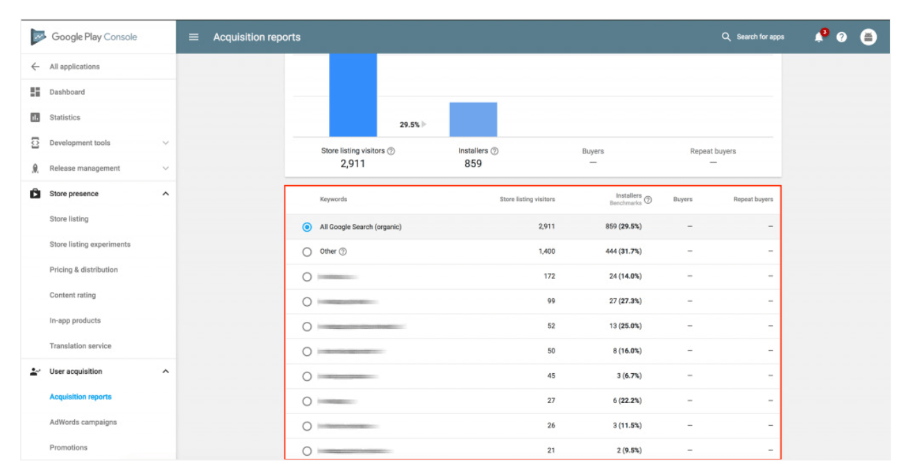 Screenshot depicting the keyword sources in acquisition reports