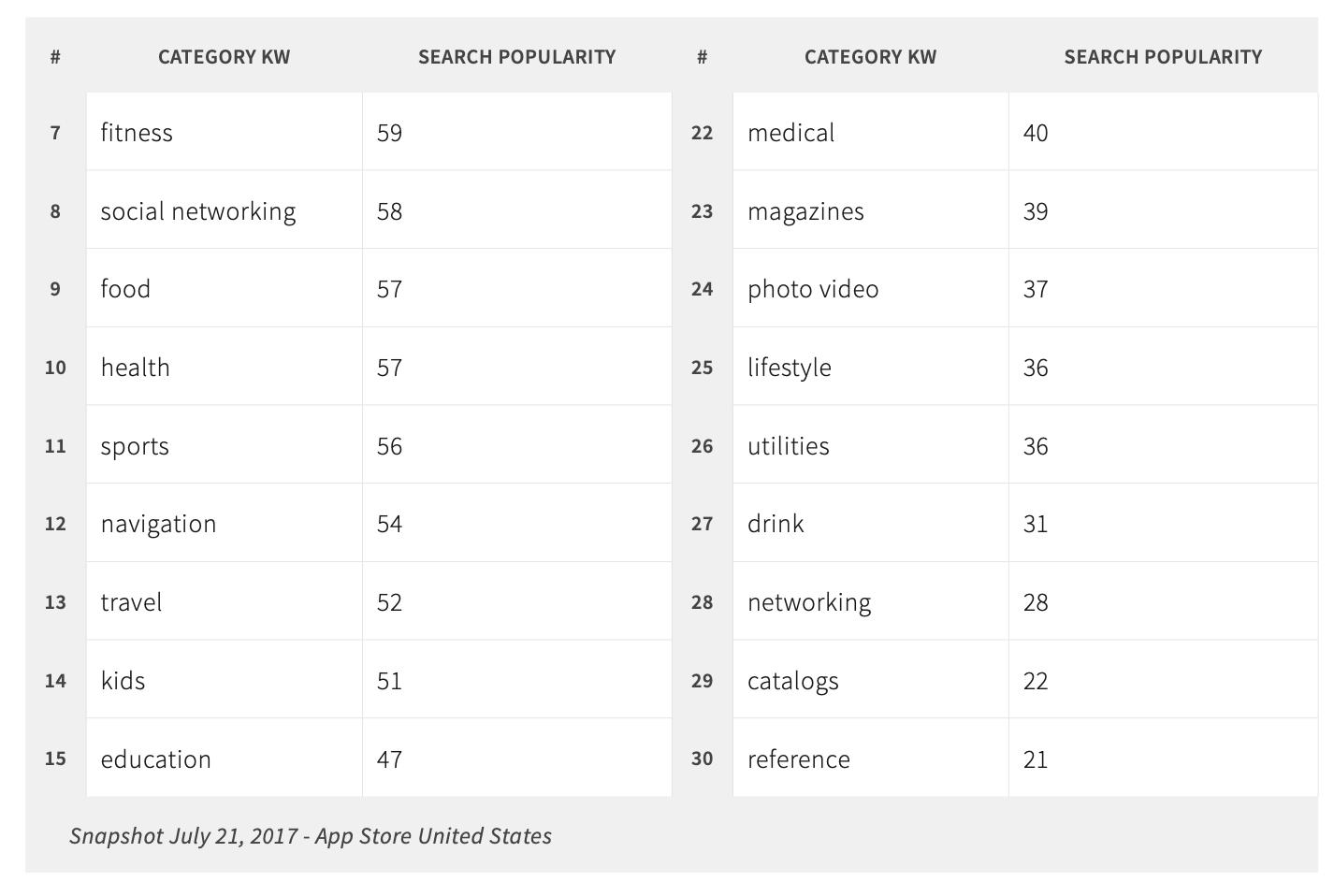 keywords category