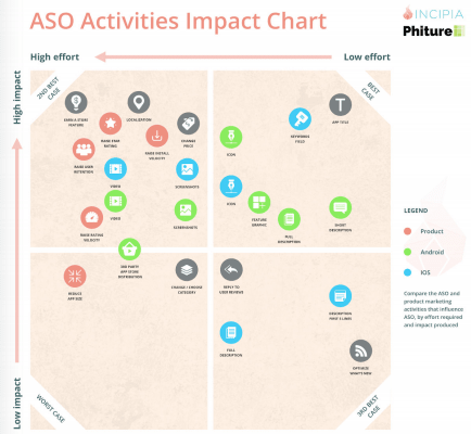 Incipia has created the ASO impact chart to give you a bird's-eye view on effort vs impact for typical ASO activities  The ASO impact chart (download the chart here)