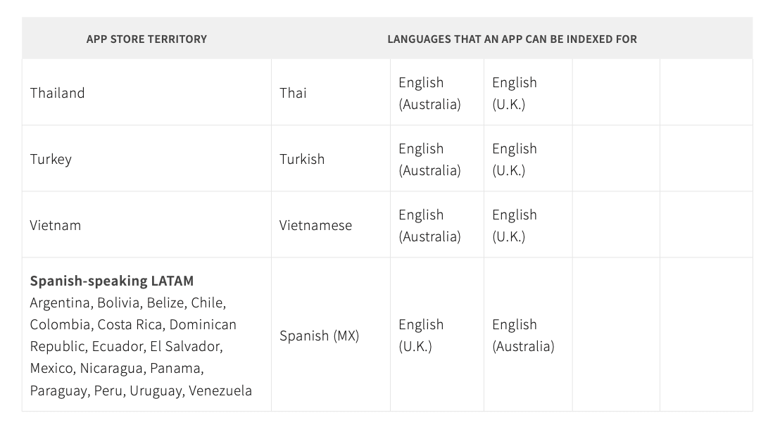 languages that an app can be indexed for