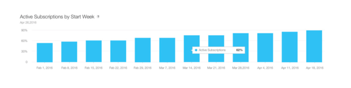 Screenshot of the iTunes Connect the sales and trends active subscriptions per week view