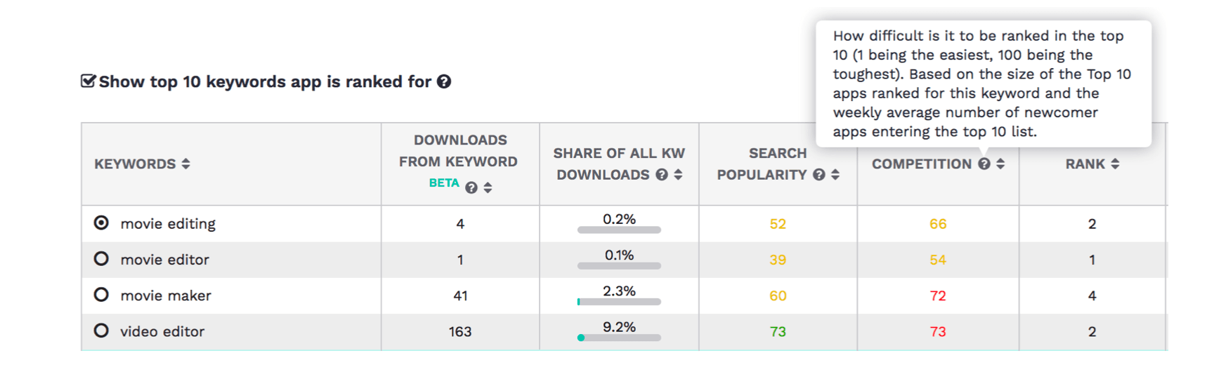 PrioriData uses their download estimates for the broader app economy also for their difficulty metric.