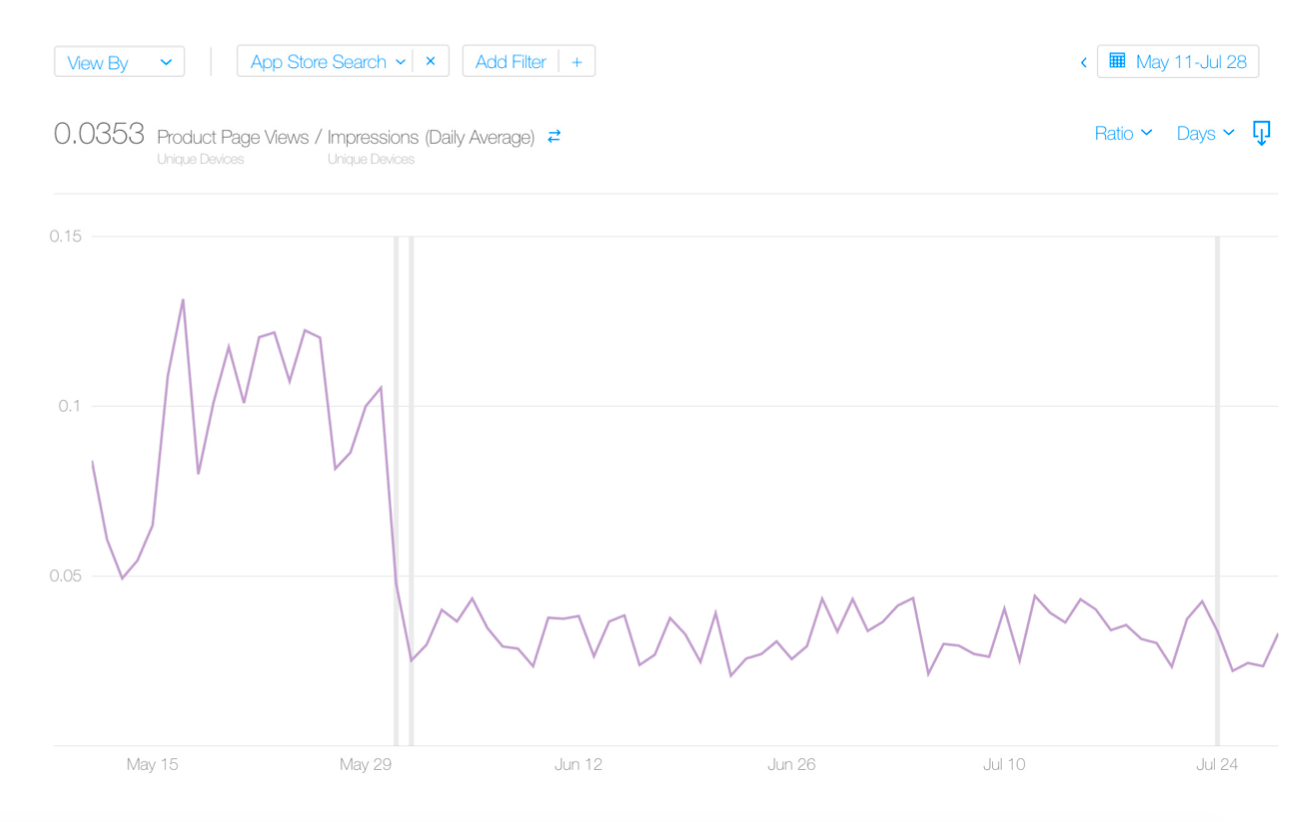 Screenshot of iTunes Connect App Analytics Dashboard depicting a decline in TTR after an optimization.