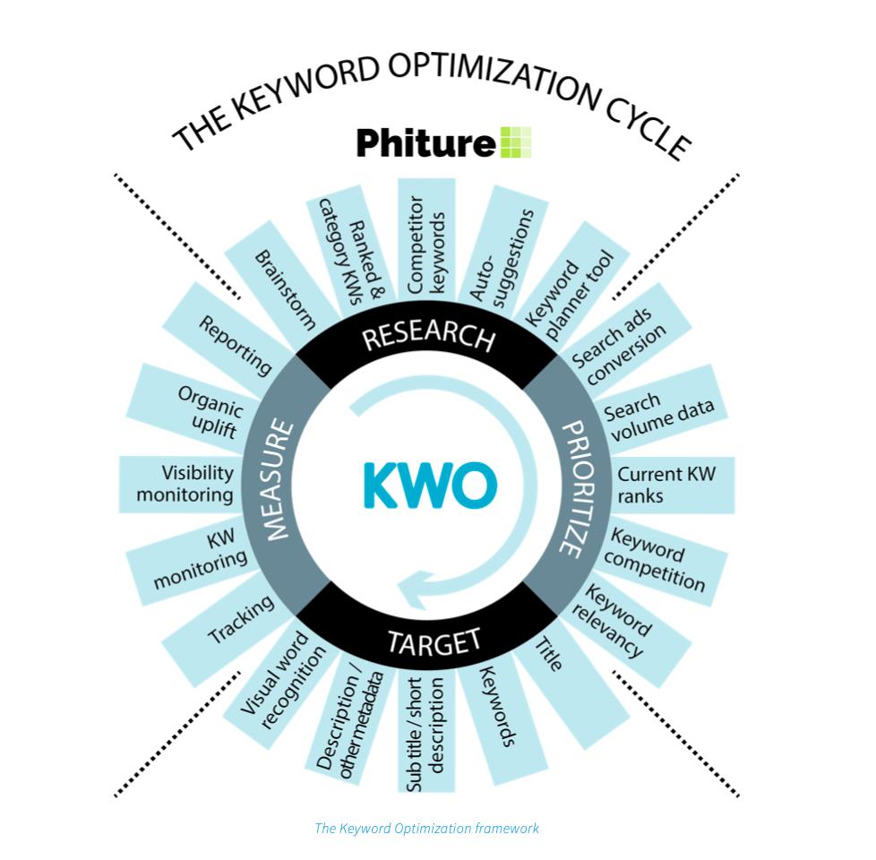 The keyword optimization cycle