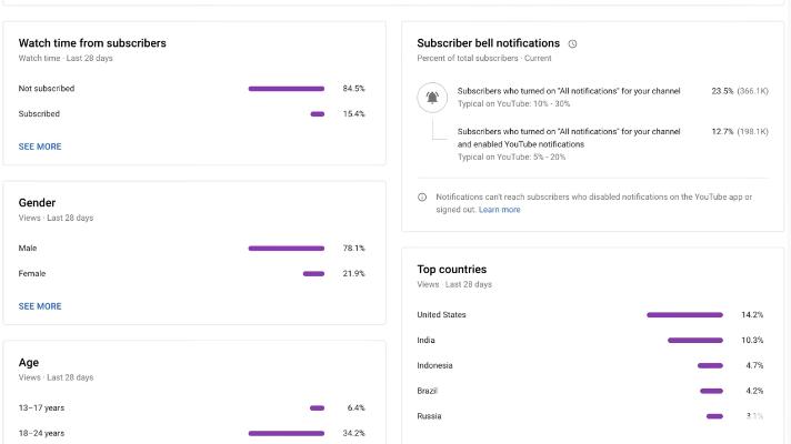 Audience Tab in YouTube Studio analytics