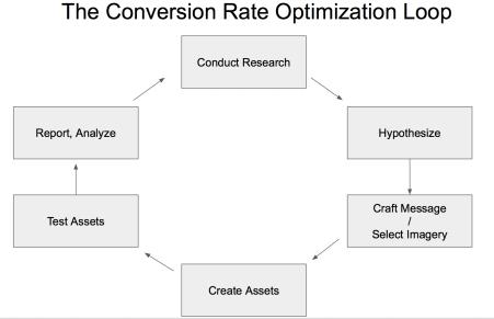 conversion rate optimization loop