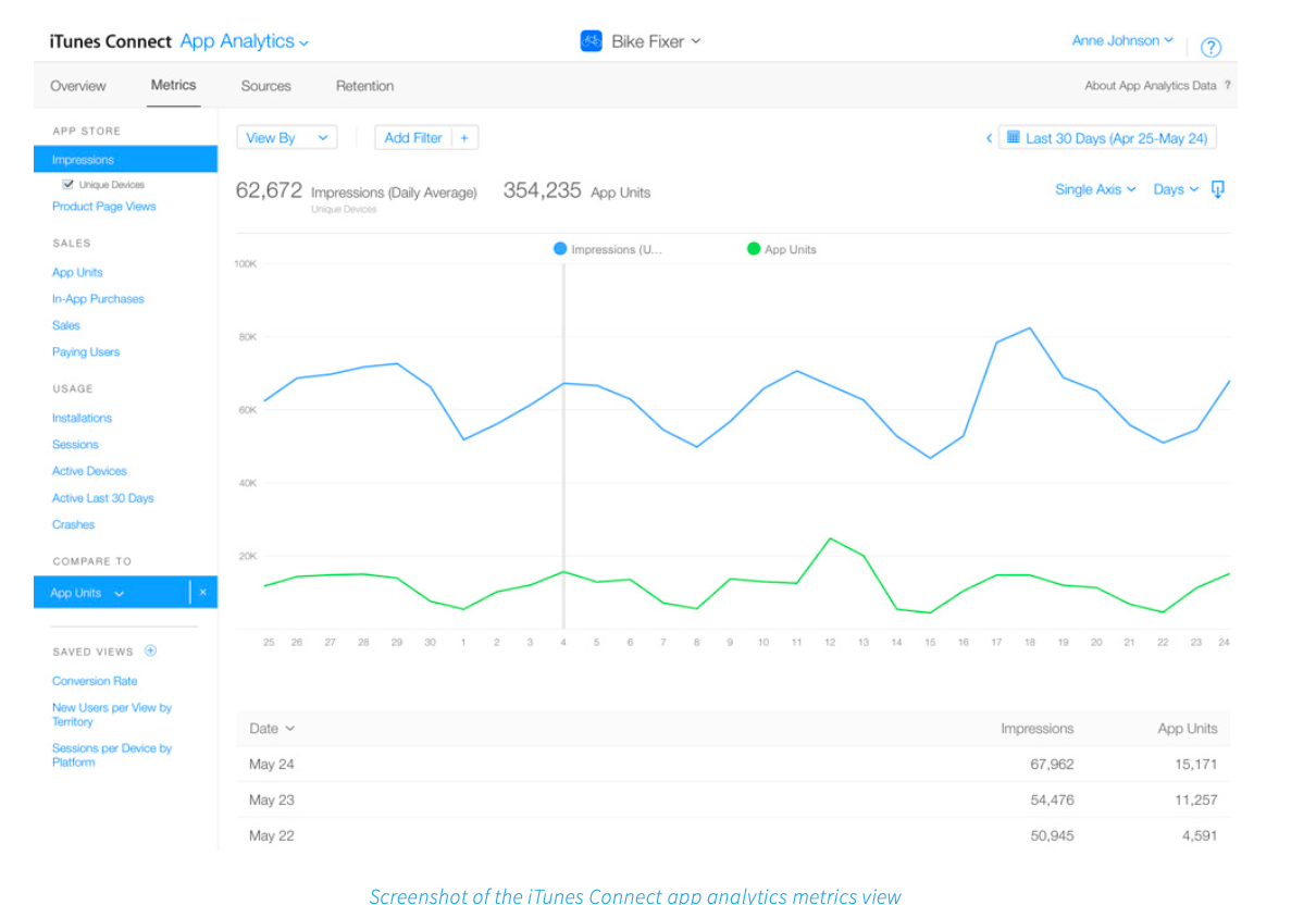 Screenshot of the iTunes Connect app analytics metrics view