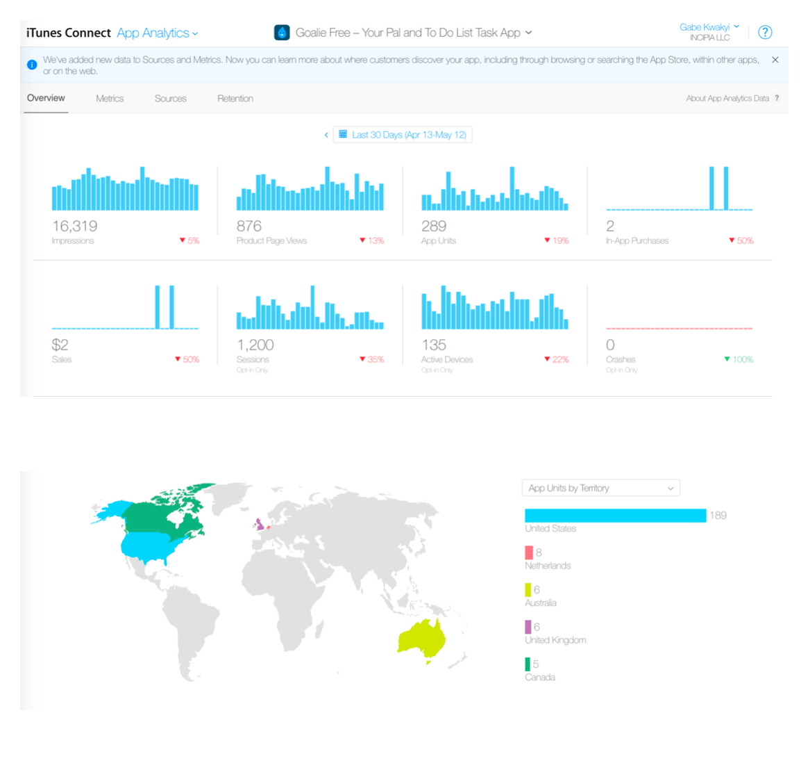 Screenshot of the iTunes Connect app analytics overview dashboard