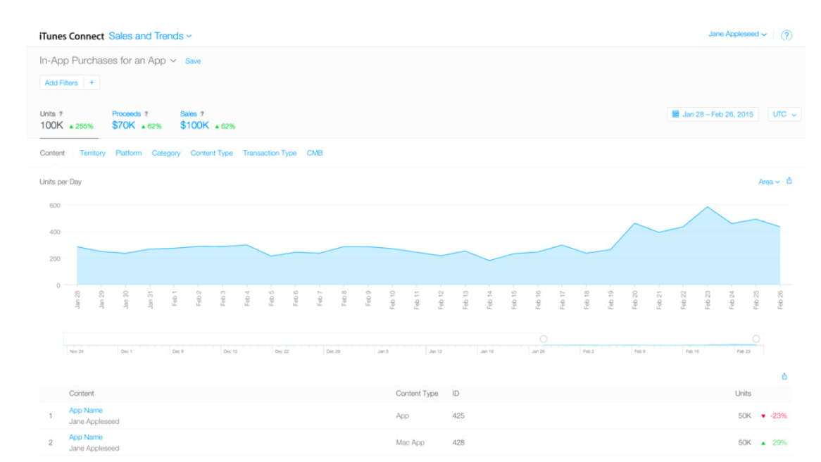 Screenshot of the iTunes Connect the sales and trends general view