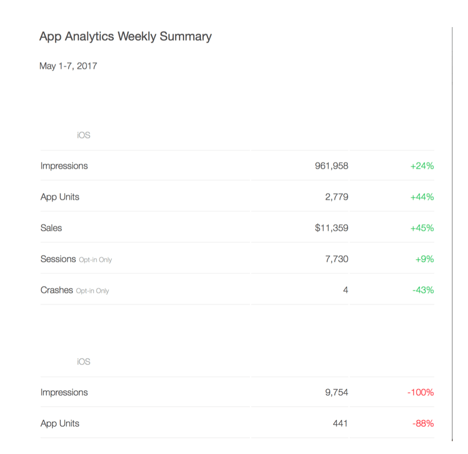 Screenshot example of an app analytics summary email report (identifiable app details removed)