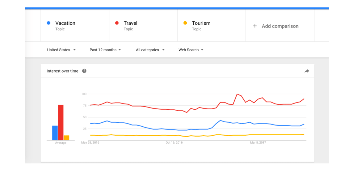 Screenshots: Google Trends