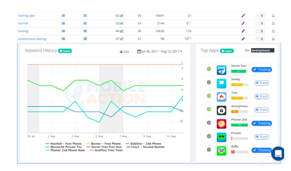 Screenshot: Mobile Action showing keyword ranks.