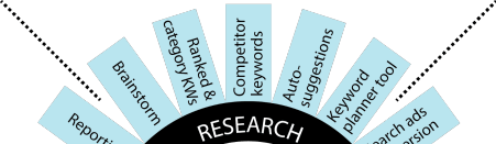 kwo step 1 keyword research