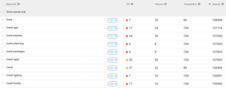 "Screenshot of AppTweak showing ± 158.000 results for all search terms with ""Travel"" in them, meaning all the apps in the ""Travel"" category rank for this  keyword, plus those that specify it."