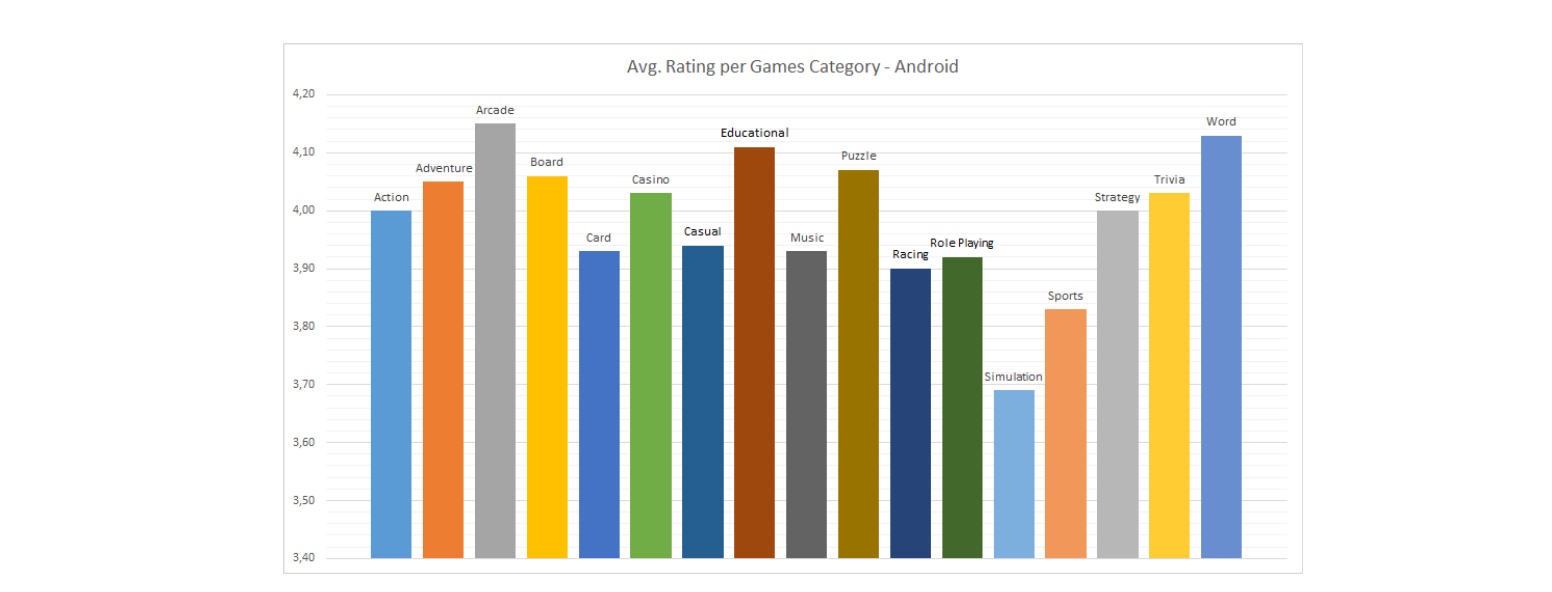 To really benchmark your app against what should be achievable, it's also important to realize that different types of apps / games, have different  average ratings. Ido Schoonen provided this graph of average rating per games category on Google Play (data from late 2016).
