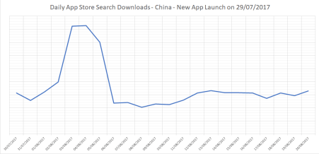 In this graph you see the impact that the first 7 days after launch had on App Unit volume, filtered for App Store Search.