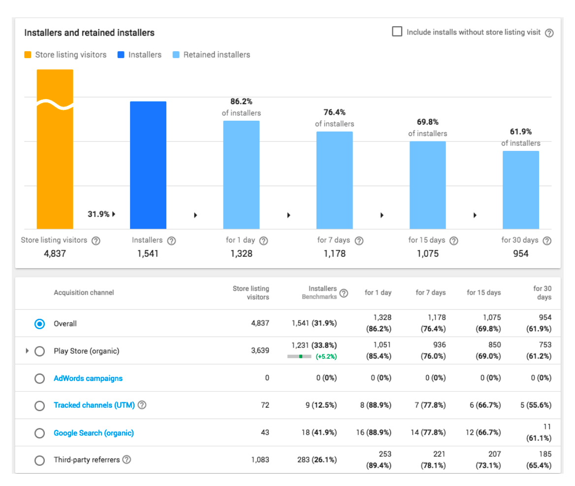 Screenshot of the Google Play Console User Acquisition report