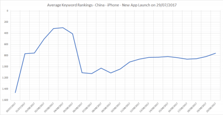 Example of a graph supplied by ASO Expert Ido Schoonen, of Lab Cave Games. On the graph you see the initial boost in keyword rank in the first 7 days after launch, after which the average keyword ranking drops.