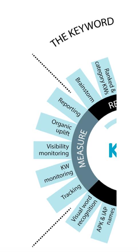 KWO step 4: measure