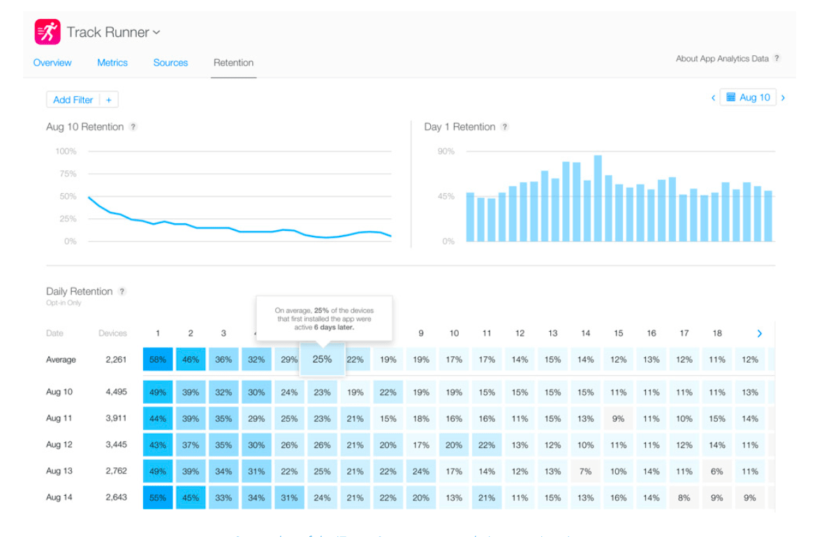 Screenshot of the iTunes Connect app analytics retention view
